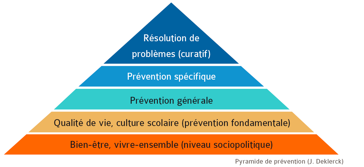 Deklerck - Pyramide de prévention